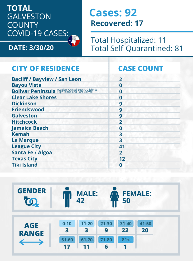 Galveston County Health District COVID Update graphic 3 30 2020