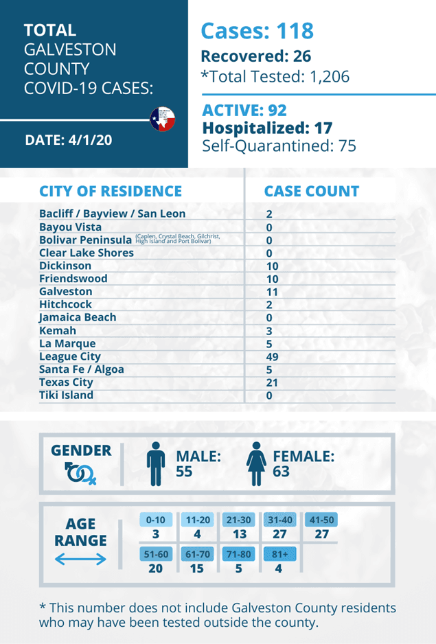 Galveston County Health District COVID Update graphic 4 1 2020