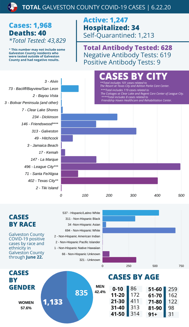 Galveston County Health District COVID Update graphic 6 22 2020_3
